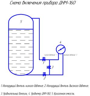 Схема включения прибора ДНМ-160